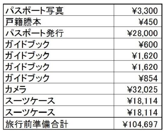 シンガポール旅行費用まとめ表