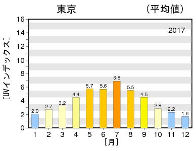 最大UVインデックス(解析値)の年間推移グラフ